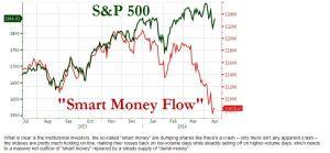 Capture Smart Money
