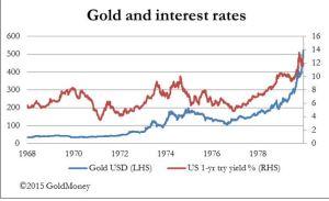 Capture gold - interest rates